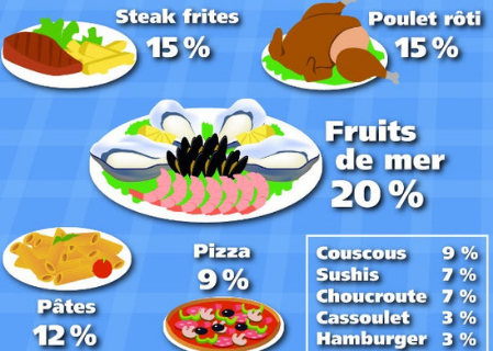 French Favorite Food